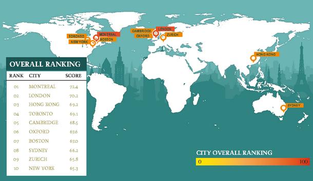 Imprimer Montreal La Ville La Plus Rentable Pour Etudier A L Etranger Etranger Orientation Le Parisien Etudiant