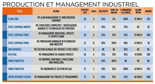 tableau des MS et MBA industrie mangement production