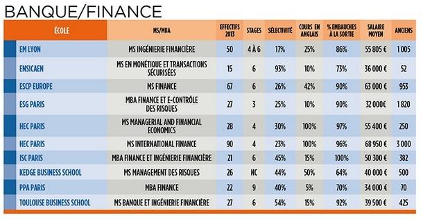 tableau des MS et MBA banque /finance