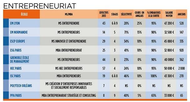 tableau des MS et MBA entrepreneur