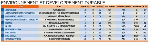 tableau des MS et MBA Environnement et développement durable