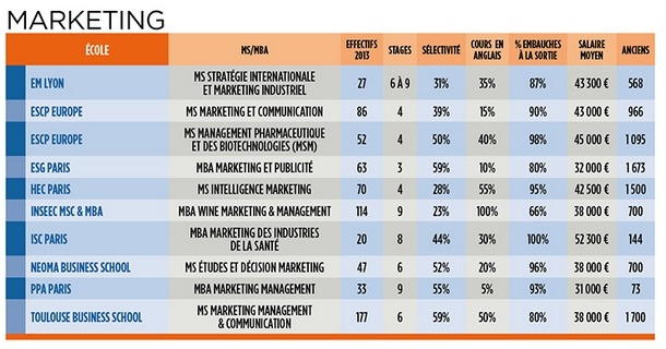 masters in marketing communication Ms marketing et communication escp europe business school, ranked n°9 at eduniversal bests masters ranking.
