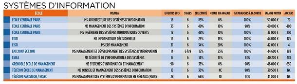 tableau des MS et MBA SI systemes d