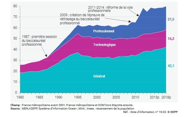 Résultats du Bac 2020 Bac 2020 Le Parisien Etudiant